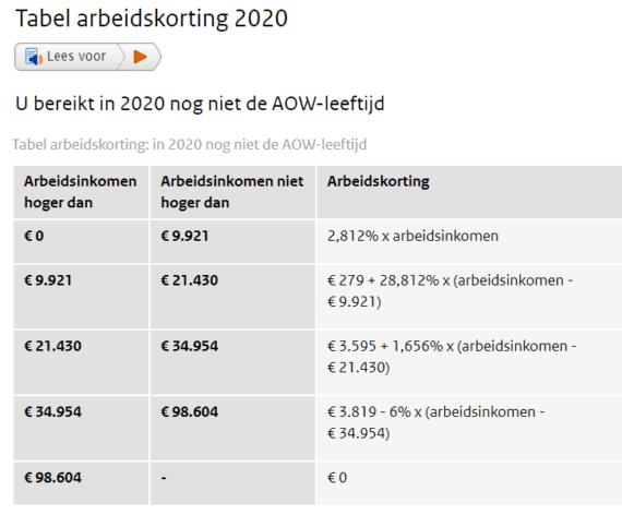 Arbeidskorting 2020